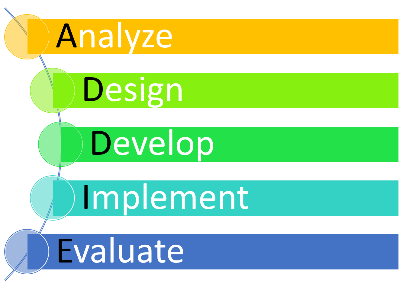 """A five-step arch leading down from """"Analyze"""", next to """"Design"""", next to """"Develop"""", next to """"Implement"""", and finally to """"evaluate""""."""