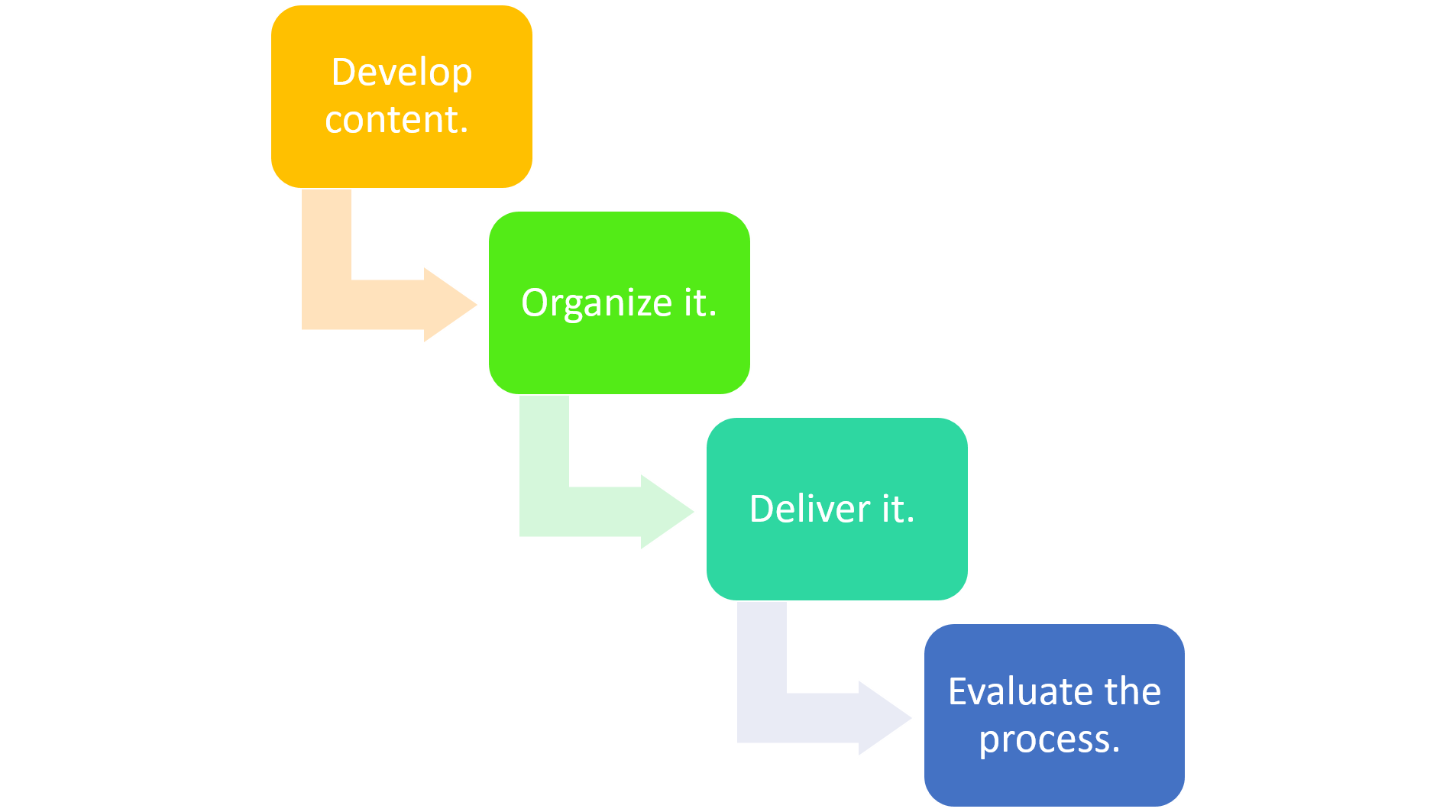 """This figure shows, a four-step staircase leading down from """"develop content"""" then to """"organize it"""", next to """"deliver it"""" and finally to """"evaluate the process""""."""