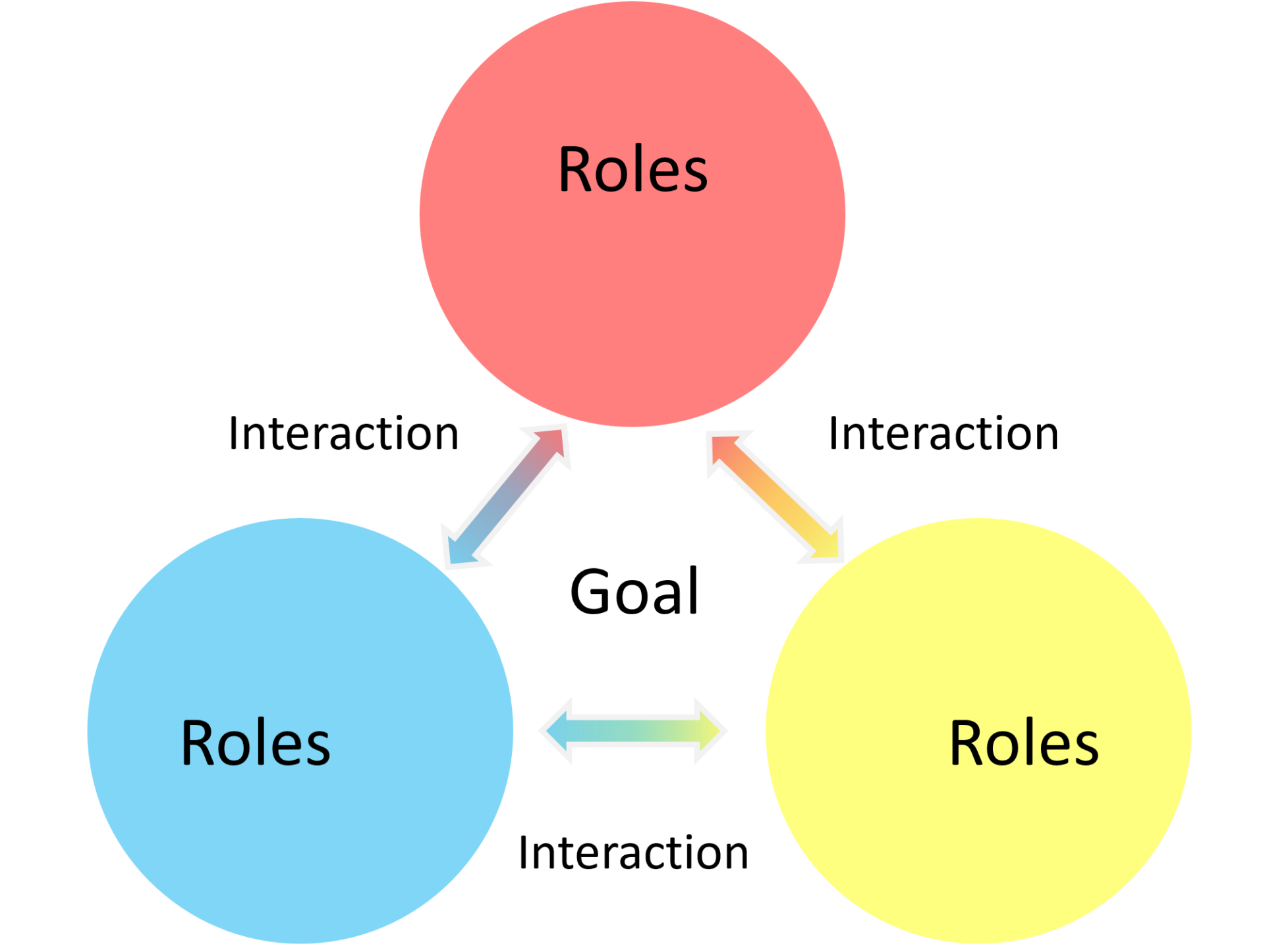 """Graphic Organizer with 3 circles with 3 primal colors and the word """"Roles"""" inside them. 3 double-headed arrows with the word interaction connect them. The word goal is in the center."""