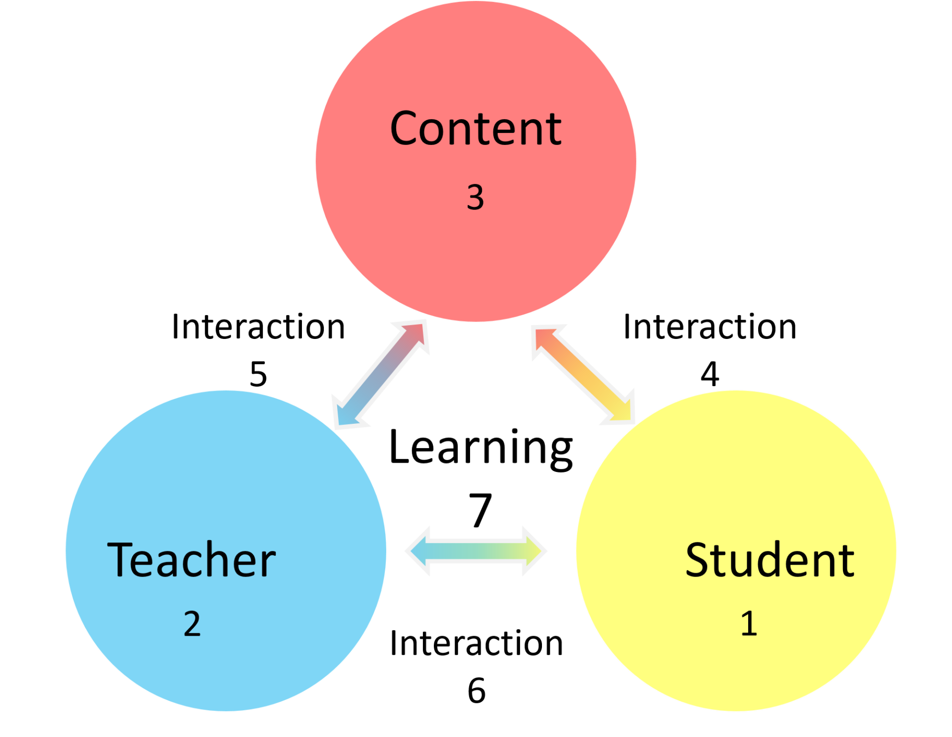 """Graphic Organizer with 3 circles with 3 primal colors and the word """"student, teacher, and content"""" inside them. 3 double-headed arrows with the word interaction connect them. The word learning is in the center."""